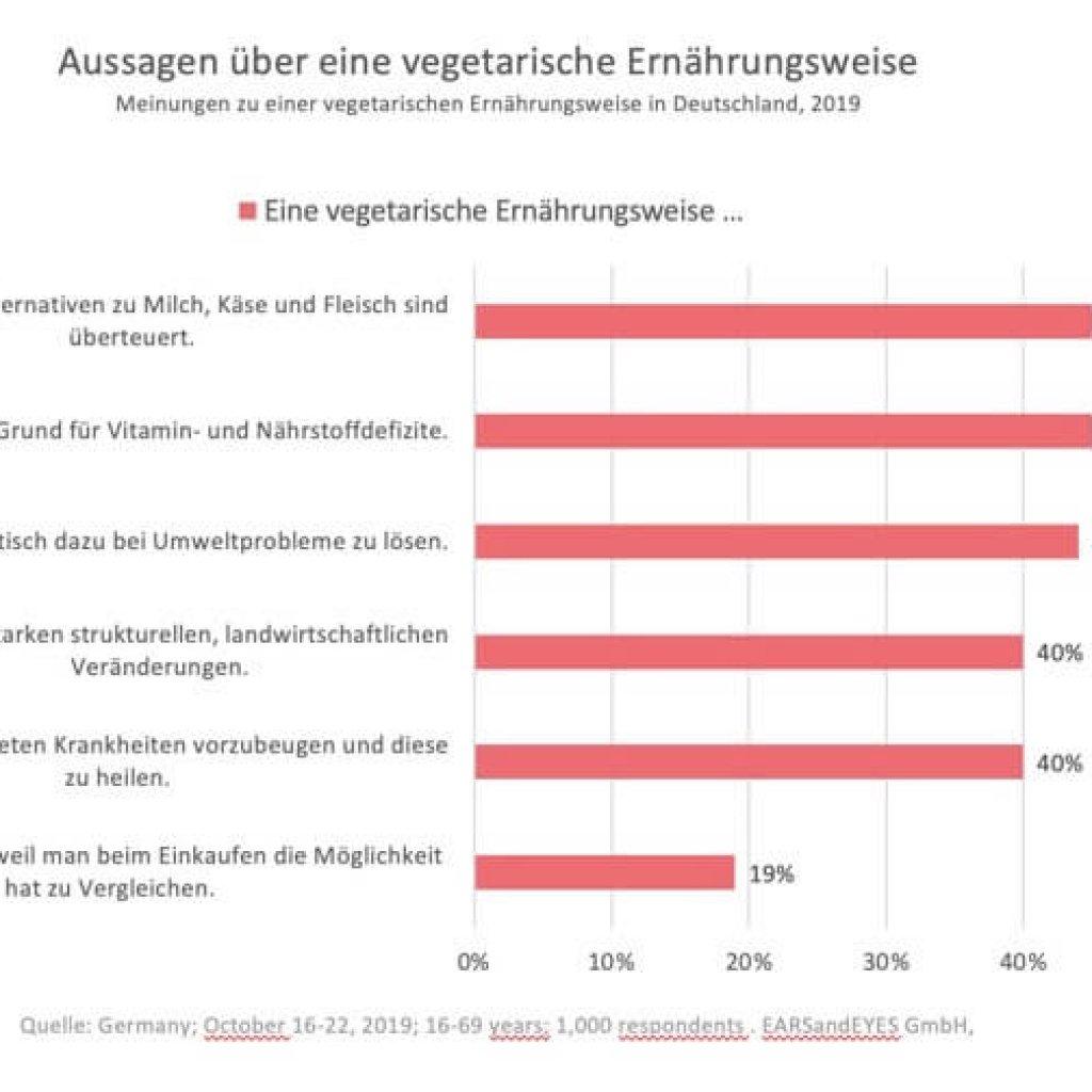 panista-blog-maries kolumne_Ernährung Wert